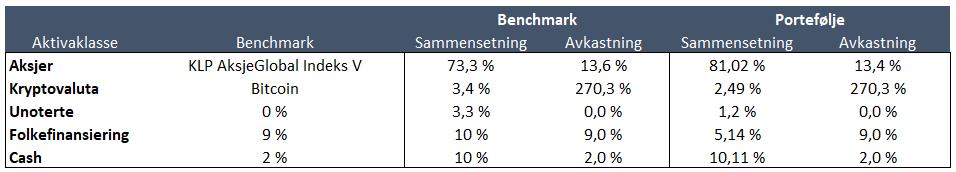 portefølje vs benchmark