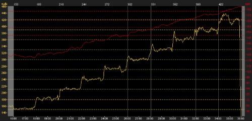 Graphe d'un test PMA à 420W: