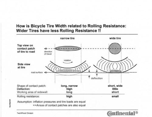 Résistance de roulement en fonction de la largeur de pneus
