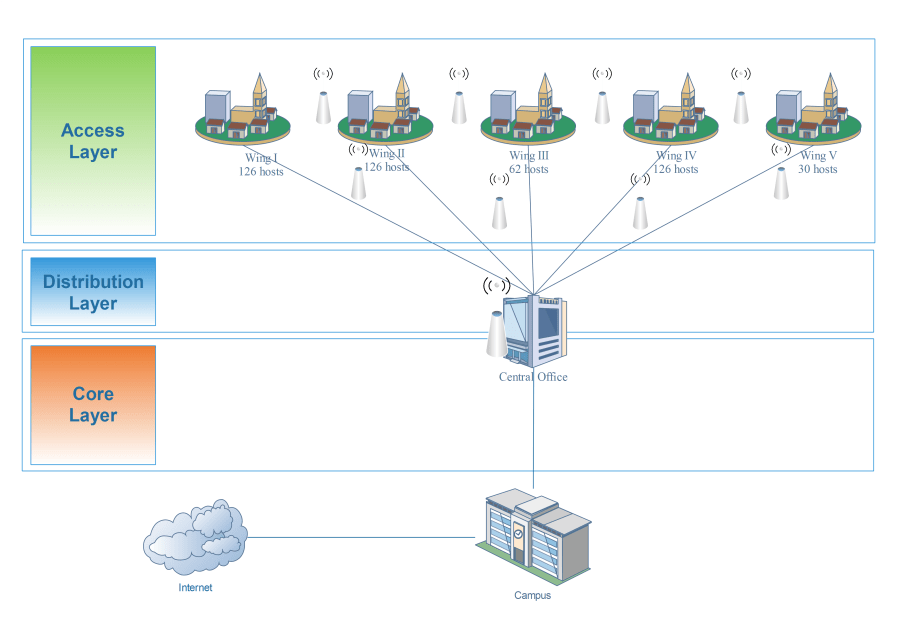 """Geographical Network Design separated by """"Cisco three layer hierarchy"""""""