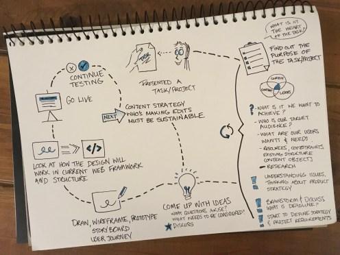ux-design-process