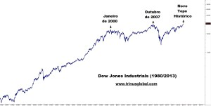 Gráfico do Índice Dow Jones Nominal