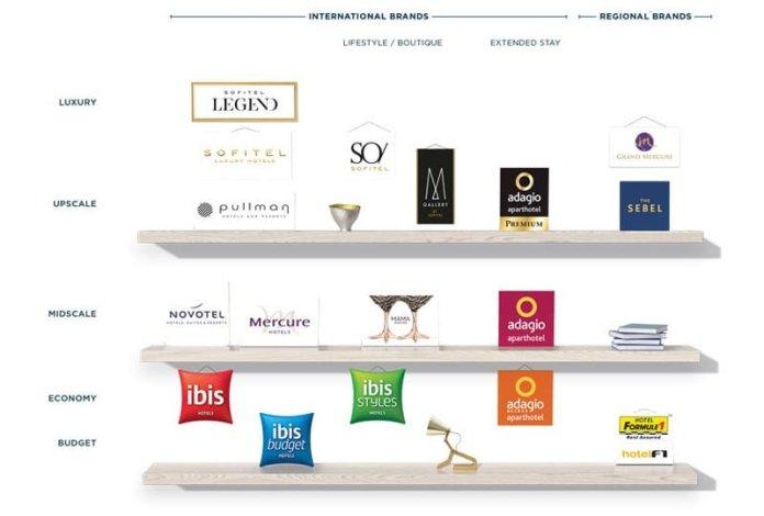 Accor Brands