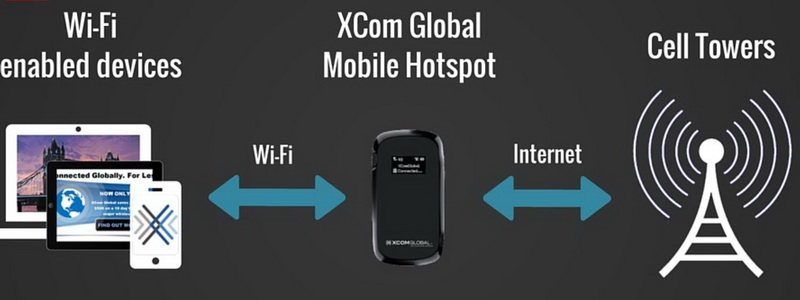 How a mobile wifi hotspot works