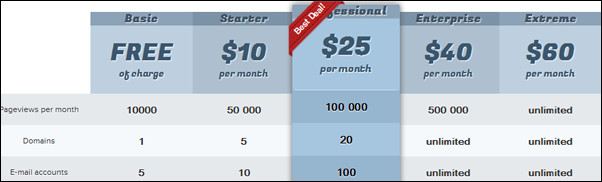 30+ Great Ways To Add a Cool WordPress Pricing Table