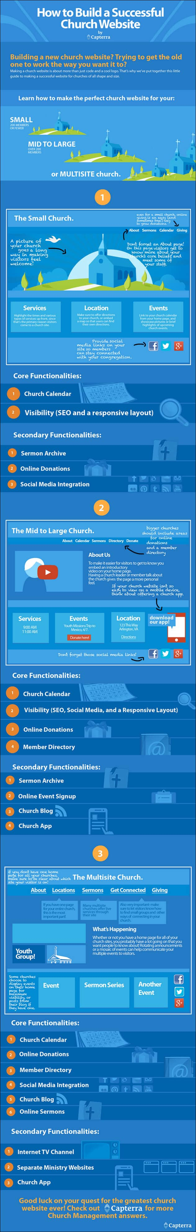 How to Build a Successful Church Website
