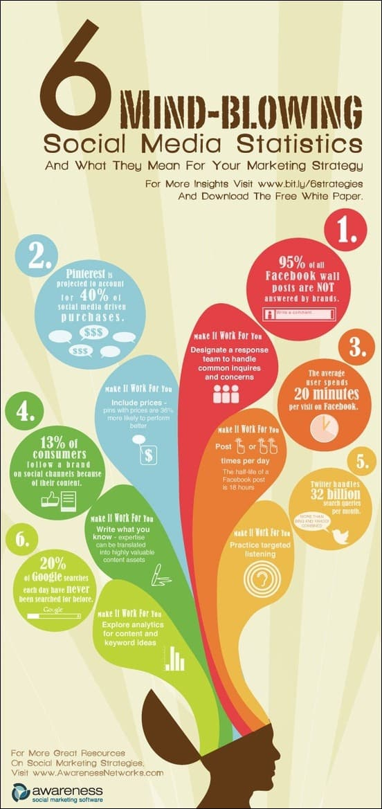 6-mind-blowing-social-media-statistics