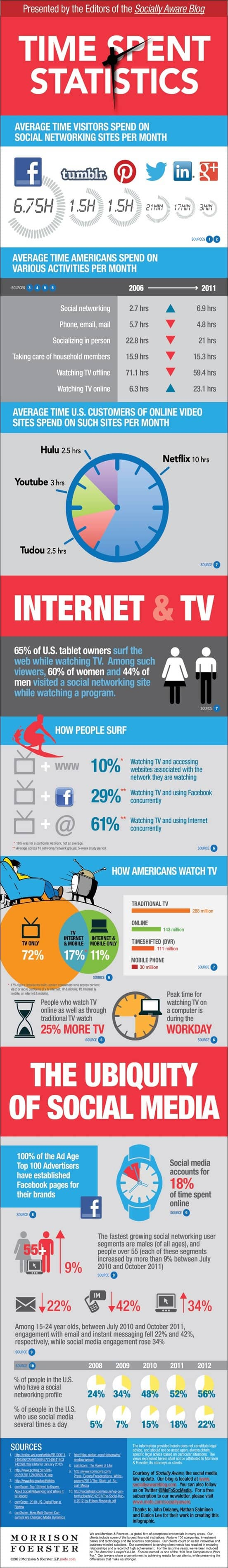 how-social-media-usage-will-change-in-2013