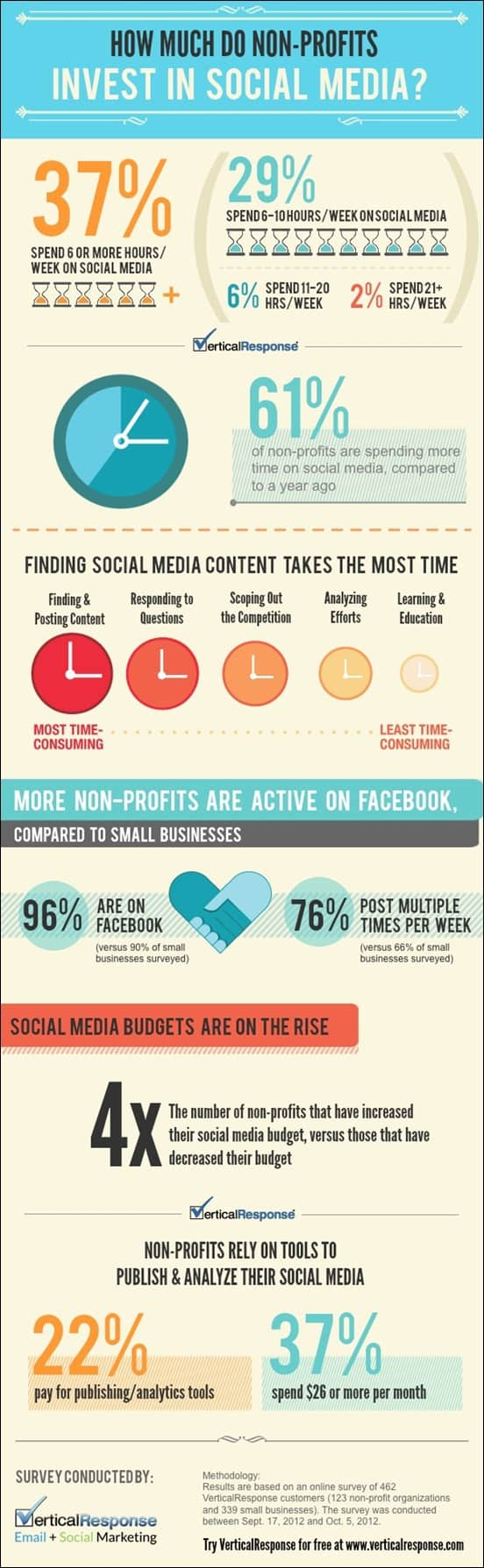 non-profits-investing-more-time-money-in-social-media-infographic