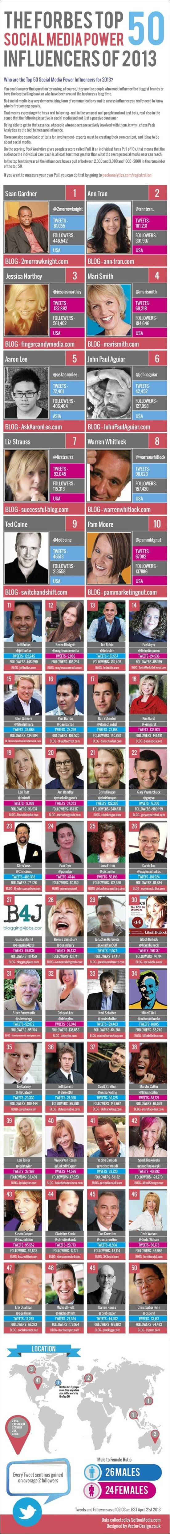 top-50-en-redes-sociales-2013-by-forbes