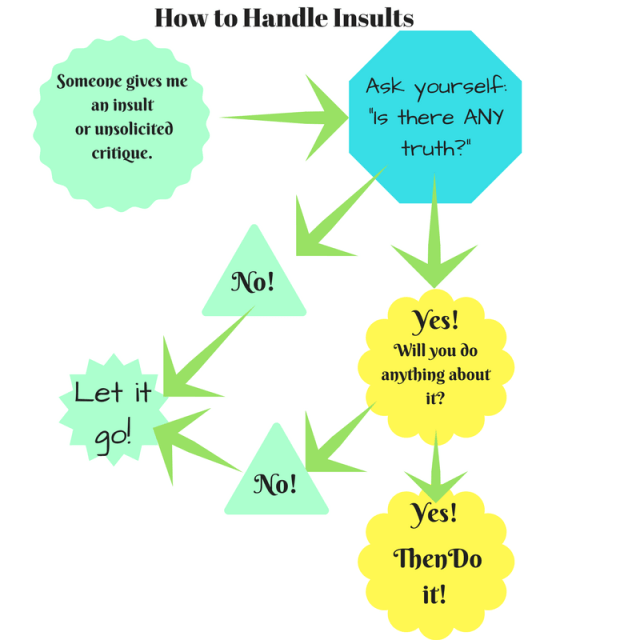 How to Handle Insults Flow Chart