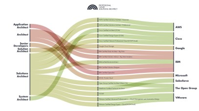 CCC Certification Paths-15