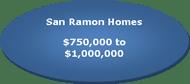 San Ramon real estate listed between $750,000 & $1,000,000
