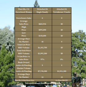 Foreclosures in Danville CA