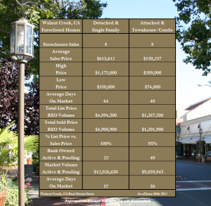 Foreclosures in Walnut Creek