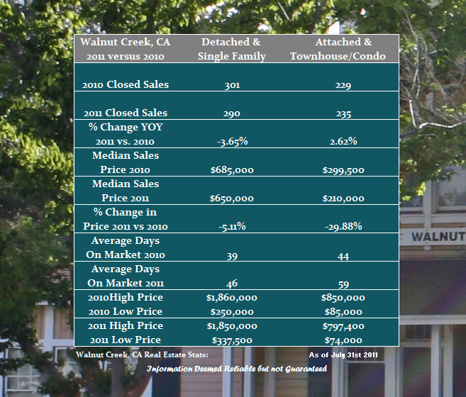Walnut Creek Year over Year Real Estate Review