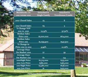 Housing Prices in Blackhawk