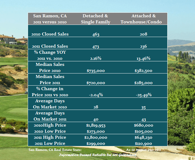 San Ramon housing stats for 2011 vs 2010