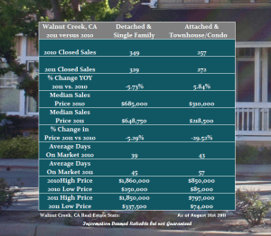 Walnut Creek Year Over Year Real Estate Performance through August