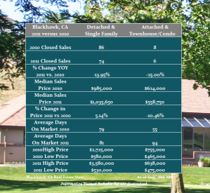 Blackhawk Housing Data