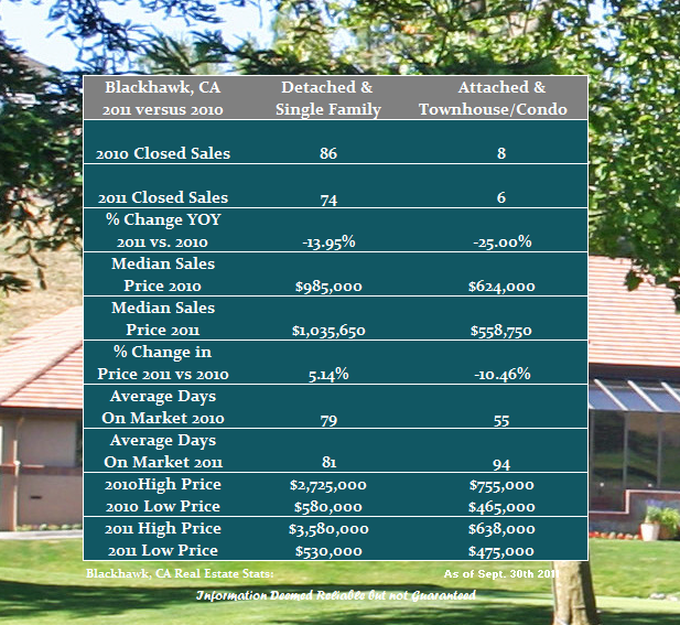 Blackhawk Housing Data