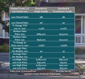 Walnut Creek Real Estate