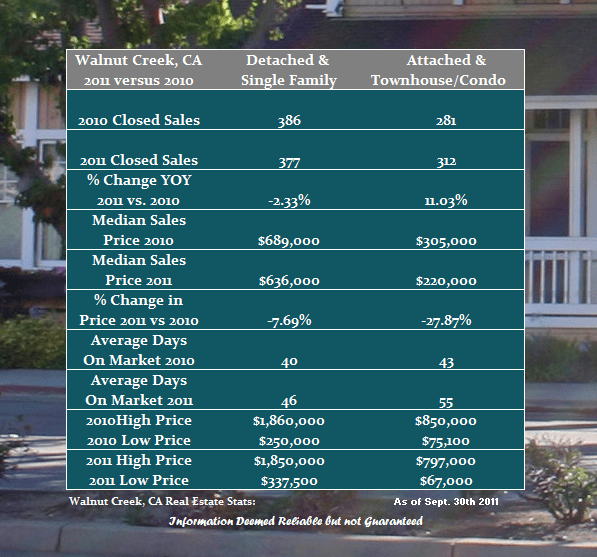Walnut Creek Real Estate