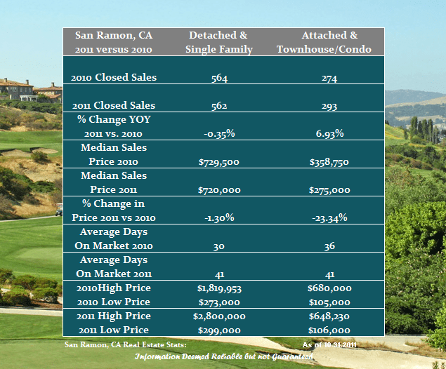 San Ramon Real Estate Market