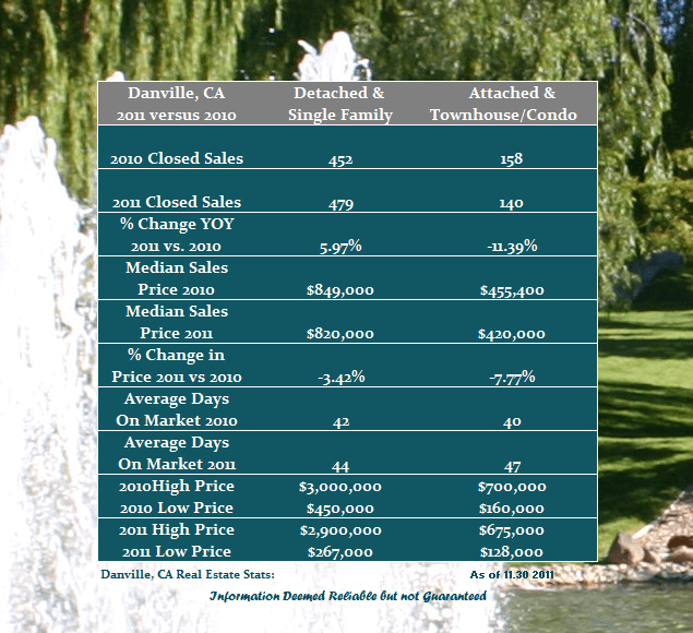 Year over Year real estate comparison for Danville