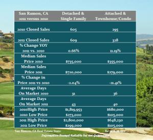 San Ramon real estate market comparison