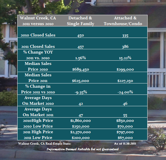 Year over Year real estate comparison for Walnut Creek