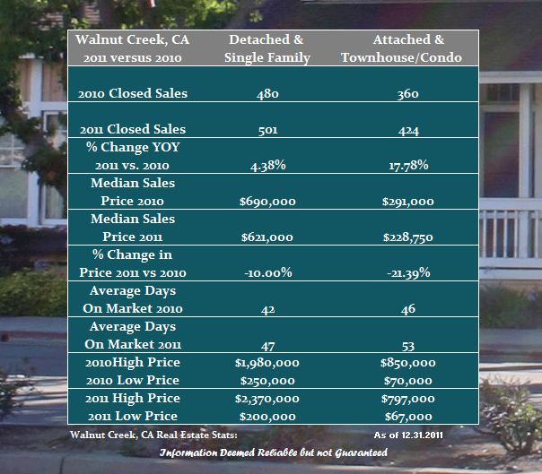 2011 Walnut Creek Real Estate Performance