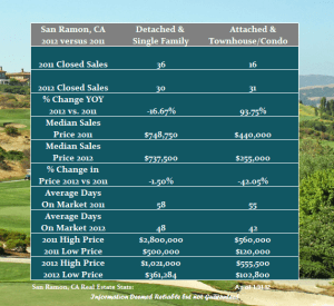 A year over year look at the real estate market in San Ramon