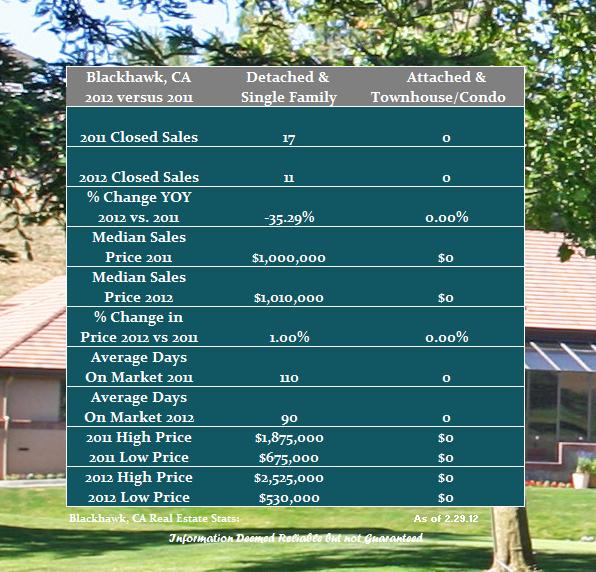 Blackhawk Home Sales Review