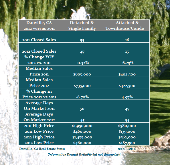 Year over Year Home Prices for Danville CA