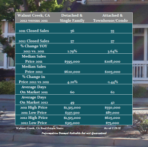 The Walnut Creek Real Estate Market in February