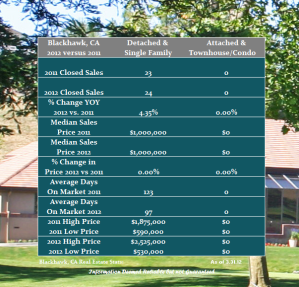 Blackhawk Country Club first quarter real estate review