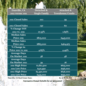 Summer's Gone…How Did The Danville Real Estate Market Perform?
