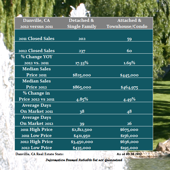 Home Sales in Danville CA