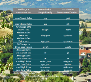 San Ramon & Dublin 2012 Real Estate Market Watch