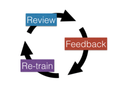 Interactive Learning Loop