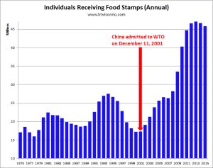 Food-Stamps-China