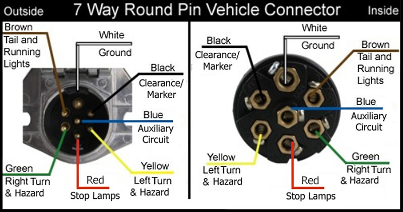7 way round vehicle seven way plug wiring diagram seven wire trailer plug diagram 7 way blade trailer wiring diagram at gsmportal.co