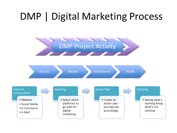 Digital Marketing Process