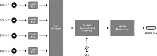 MINI CONVERTISSEUR BLACKMAGIC SDI VERS HDMI 4K