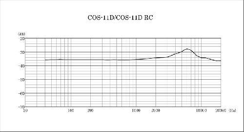 MICRO SANKEN COS-11