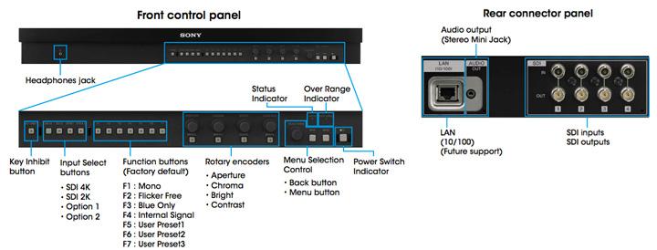 Interface moniteur 4k Sony BVM-X300