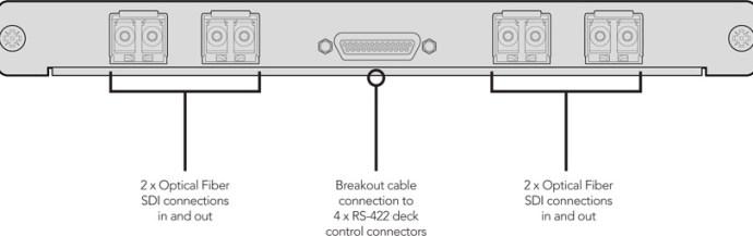 Schéma de connexion Blackmagic Design Universal Videohub Optical Fiber Interface