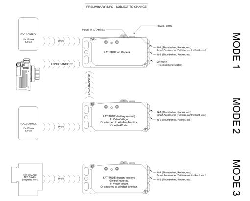 Teradek RT Latitude MDR-M - Wireless Follow Focus