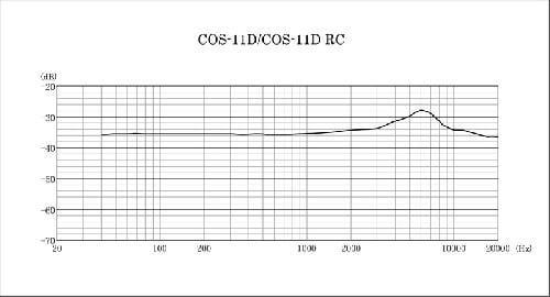 MICRO SANKEN COS-11 BLANC AVEC MINI JACK POUR EW100